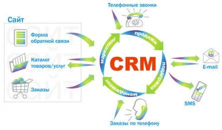 Система crm — двигатель вашего бизнеса